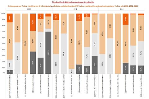 Acreditación y Carácter Institucional, años 2007-2019